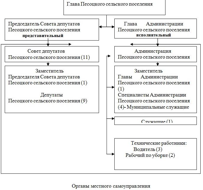 Отчет по практике в администрации сельского поселения на заказ  Отчет по практике в администрации сельского поселения с отзывом