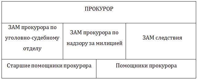 Отчет по практике в прокуратуре района на заказ