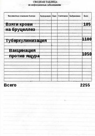 дневник и отчет о производственной практике по ветеринарии Стоматологическая поликлиника марьино 51 протезирование