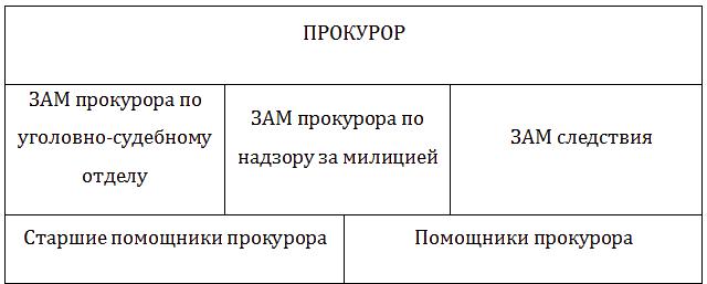 Отчет по практике в прокуратуре на заказ Отчет по практике в Прокуратуре в 2015 м и 2016 м годах