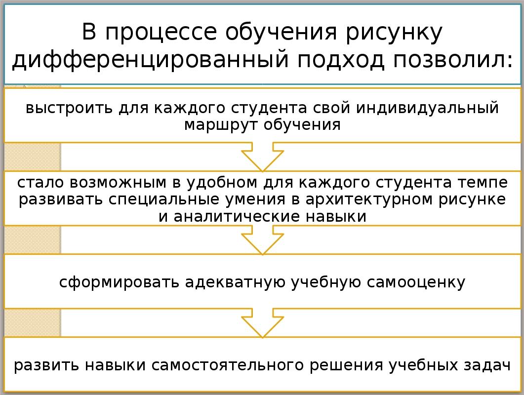 Презентация магистерской диссертации на заказ Содержательный слайд презентации магистерской диссертации